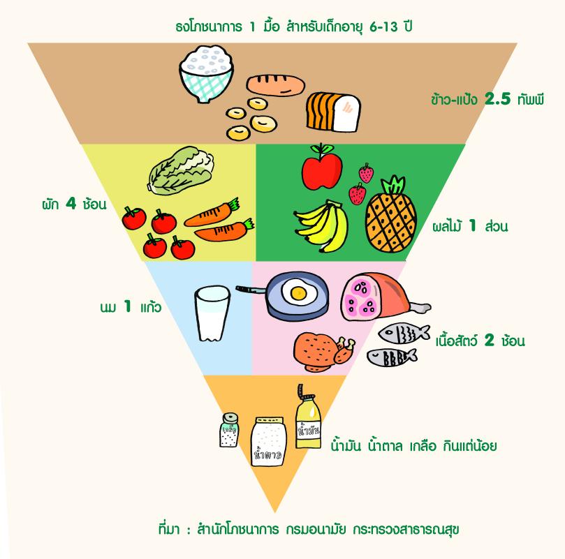 โภชนาการคืออะไร